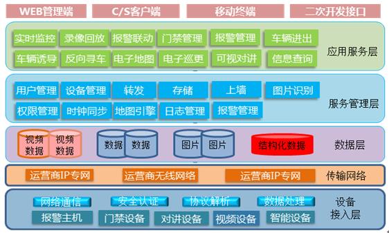 智能小区综合管理系统2