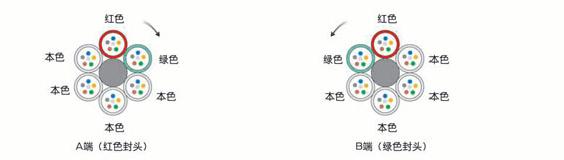 光纤的色谱顺序1