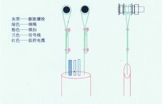 如何固定电梯监控线缆