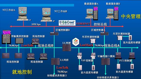自控系统在楼宇中的应用120180704