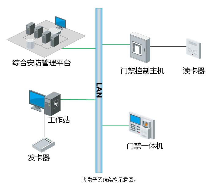 考勤子系统架构示意图