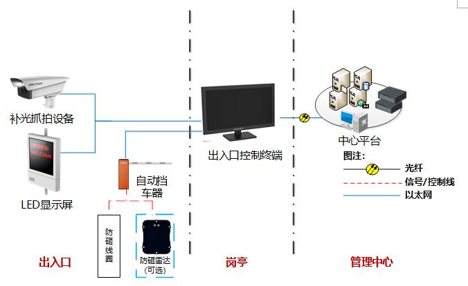 车牌识别系统架构示意图
