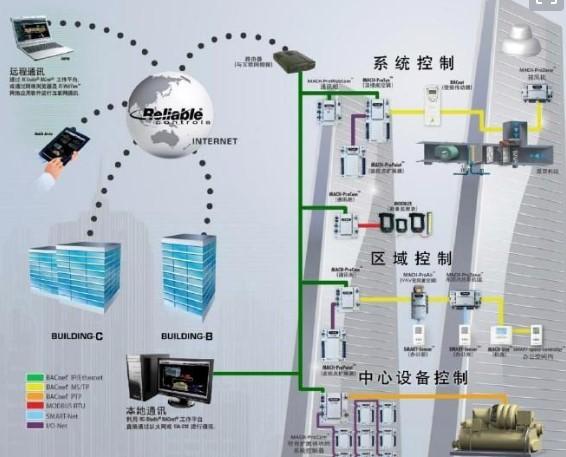 弱电智能化发展趋势3