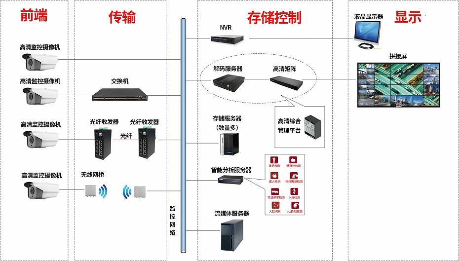 视频监控系统架构图
