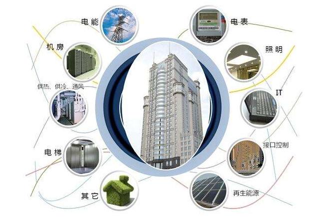 工业建筑智能化
